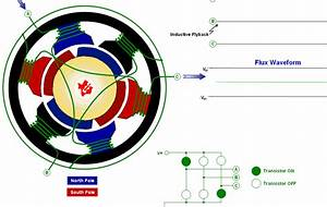 Speed Control Of Bldc Motor