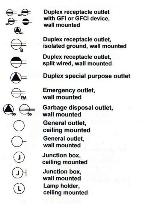 gfci symbols sets scenes architecture design