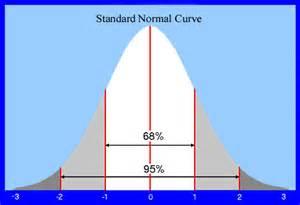 Normal Bell Curve Standard Deviation