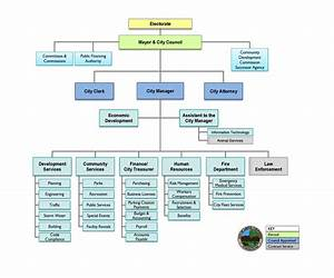City Of Santee Organizational Chart