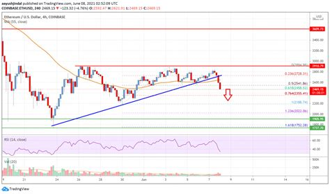 Ethereum Price Analysis: ETH Breaks Key Support, Could ...
