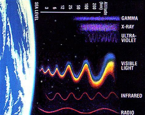 about gamma rays