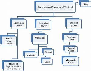 1  Thailand U0026 39 S Constitutional Monarchy System