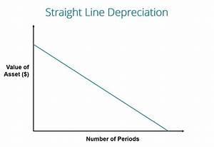 Small Business U0026 39 S Guide To Straight Line Depreciation