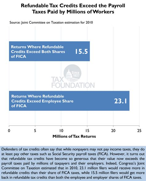 Putting A On America S Tax Returns A Putting A On America 39 S Tax Returns Chart 10 Tax