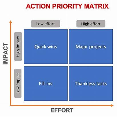 Matrix Priority Action Graphic Definition Managers