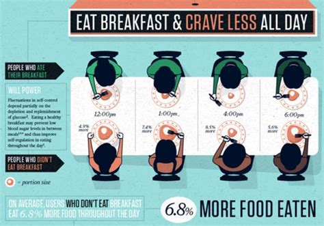 This Is Your Brain On Breakfast (infographic
