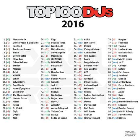 best dj magazines dj mag top 100 poll underground analysis edmtunes