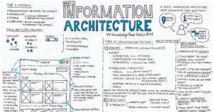 Information Architecture  U2014 Part 2  U2013 Ux Knowledge Base Sketch