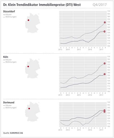 immobilienpreise  fuer dortmund duesseldorf und koeln