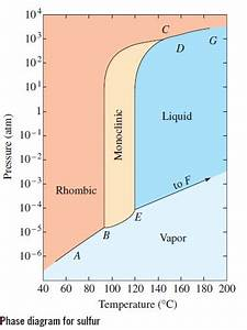 Solved  Exercises Refer To The Phase Diagram For Sulfur