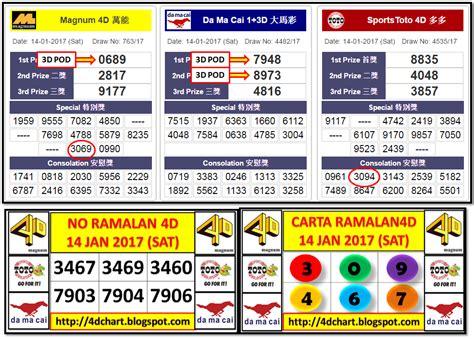 Magnum4d, Sports Toto 4d And Da Ma Cai 4d Results