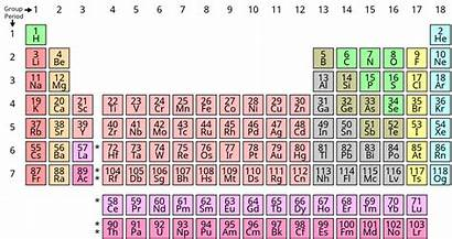 Wikipedia Periodic Table Element Chemical Chart