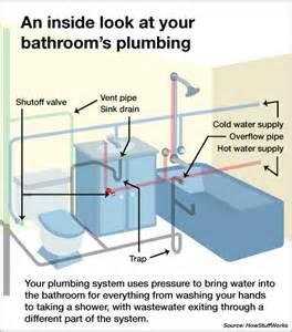 bathroom plumbing angies list