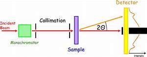 Scheme Of A Small Angle Neutron Scattering Instrument  The