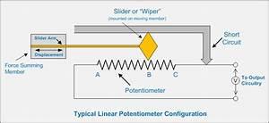 Linear Potentiometer Drawbacks As Position Sensors