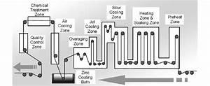 Basic Scheme Of A Hot Dip Galvanizing Line  Hdgl