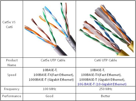 cat5e and cat6 cabling for more bandwidth cat5 vs cat5e vs cat6 router switch