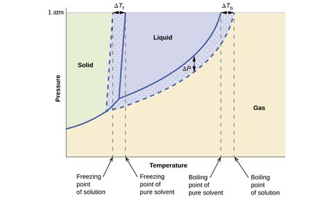 Freezig Diagram Of Liquid by 11 4 Colligative Properties Chemistry Libretexts