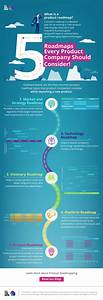 Infographic  5 Roadmaps Every Product Company Should