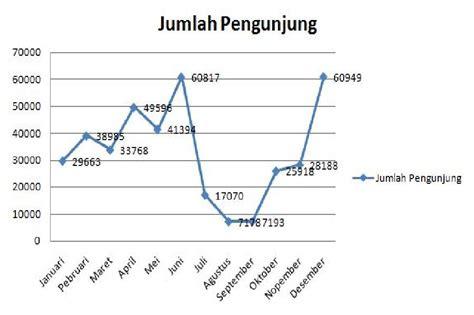 agus wahyu blogs macam sampel grafik  tabel statistika