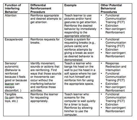 intervention plan lg occupational