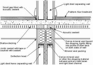 Fig 2 Junction of a twin light steel frame separating wall ...