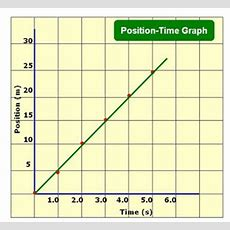 Positiontime Graph Positiontime Graph