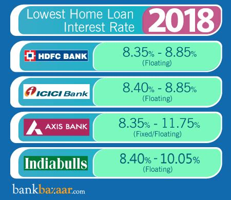 Home Loan Interest Rates Compare From [20+ Banks]  20. Information Technology Online Schools. Aig Life Insurance Reviews Fire Alarm Online. A Career In Hotel Management. Software Engineering Certifications. Succession Planning Presentation. Business Processes Automation. Quickbooks General Ledger Buy Tablet Computer. Mcdonalds Marketing Research Web Leads Inc