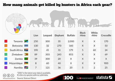 chart   animals  killed  hunters  africa