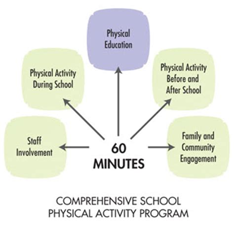 Comprehensive School Physical Activity Program (cspap. Best Dotnetnuke Hosting Uneven Breast Implants. Professional Liability Insurance Coverage. Two Factor Authentication Facebook. Best Security App For Iphone Nice Ass Cars. Debt Consolidation Loan Lenders. Current Savings Account Interest. Cross Keys Dental Associates. Mineola Treatment Center Master Financial Inc