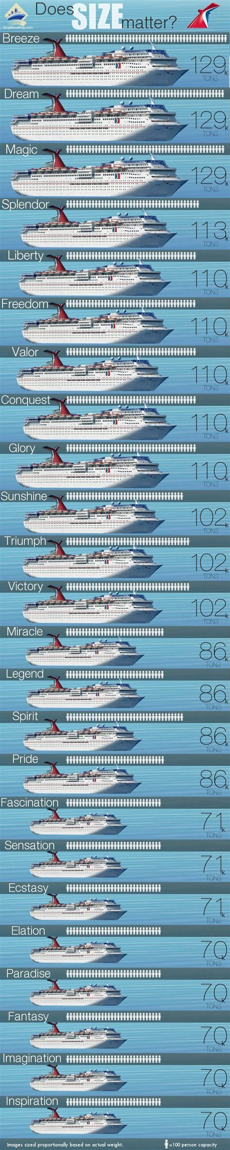 Does Size Matter? Carnival Cruise Ships By Size | Carnival Cruise Ships Cruise Ships And ...