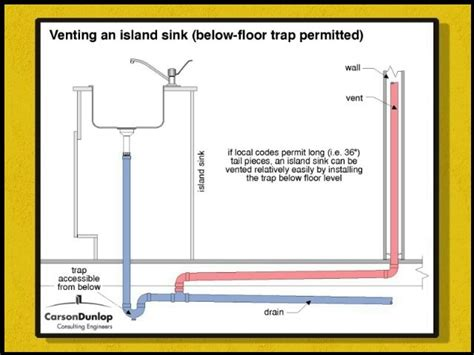 kitchen island sink plumbing how do you put the vent pipe in an island sink 5154