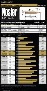 223 Remington Load Data Nosler