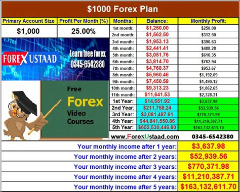 how to trade currency apply for advance forex