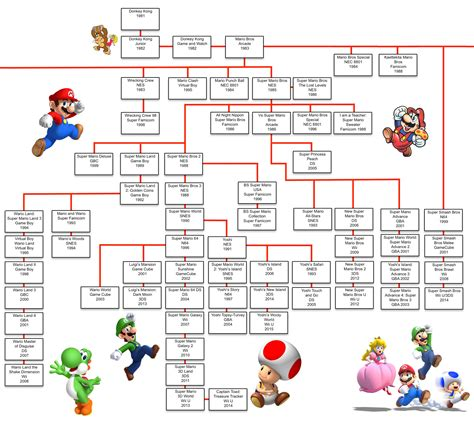 The Mario Games Family Tree  Usgamer. Doctors Note Template Free. High School Diploma Template Pdf. Weekly Lesson Plan Template Word. Chicago Public Schools Graduation Rate. Legal Memorandum Template Word. Halloween Bake Sale. Preschool Lesson Plan Template Pdf. Easy Immigration Enforcement Agent Cover Letter