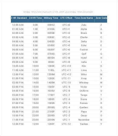 military time conversion chart    documents