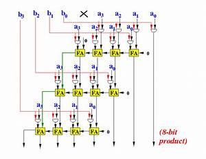 A Multiply Circuit