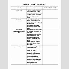 Atomic Theory Timeline Worksheet The Best Worksheets Image Collection  Download And Share