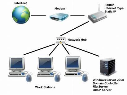 Network Setup Untangle Based Noob Networking Install