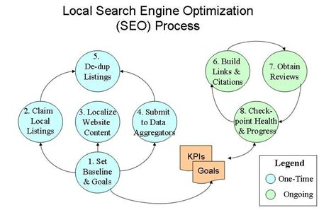Local Seo Marketing by Benefits Of International As Well As Local Seo Marketing