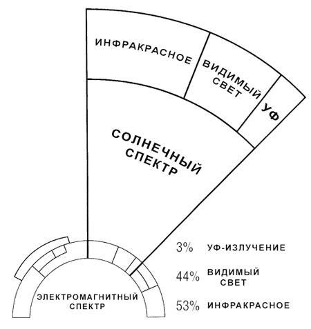Солнечное излучение в украине . блог solarsoul солнечная энергия и энергосбережение