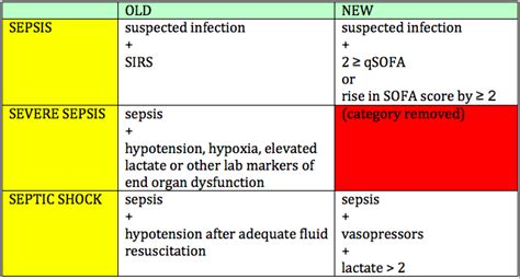 sofa sepsis pdf 2016 sepsis 3 0 in the ed the original of county