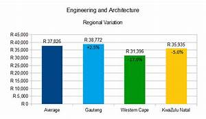 Salary gap in S... Architecture Salary