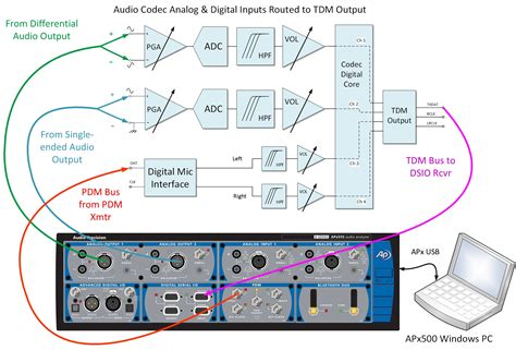 Adc Test Mode Enhanced Performance Arrive With
