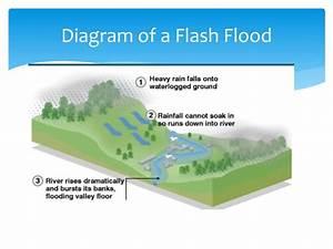 Ppt - Flash Floods Powerpoint Presentation