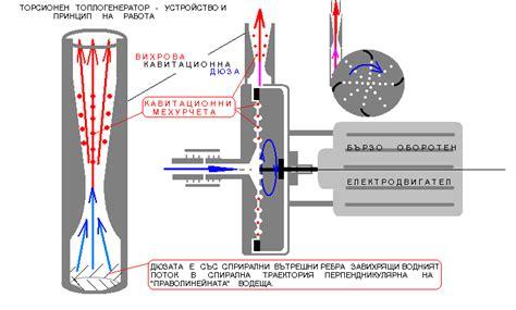 Двигатель шаубергера своими руками . альтернативные источники энергии