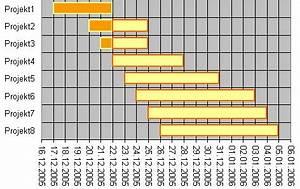 Excel Datum Berechnen : numbers wie diagramm mit datumsbalken erstellen community ~ Themetempest.com Abrechnung