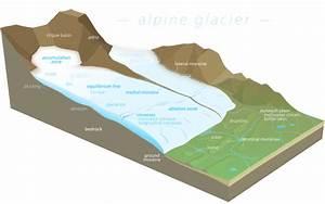 File Glacier Diagram Svg