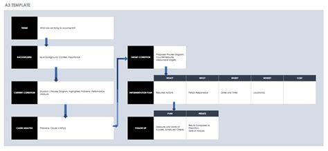 lean  sigma templates smartsheet